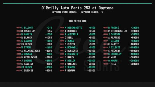 Circa Sports odds to win 2021 O'Reilly Auto Parts 253 at Daytona Road Course