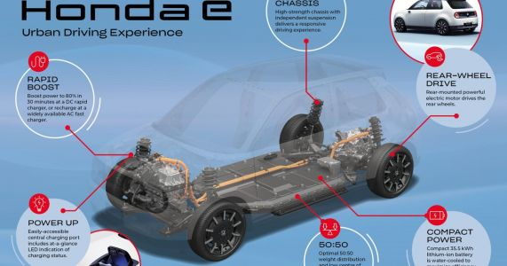 The RWD Guts Of The Honda E Have Been Revealed In Full