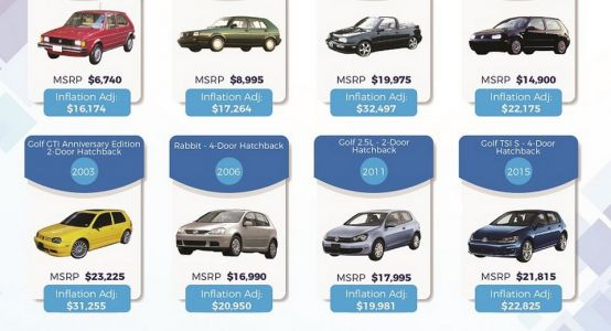 VW Golf 40-Year Price History Points To Brand Consistency